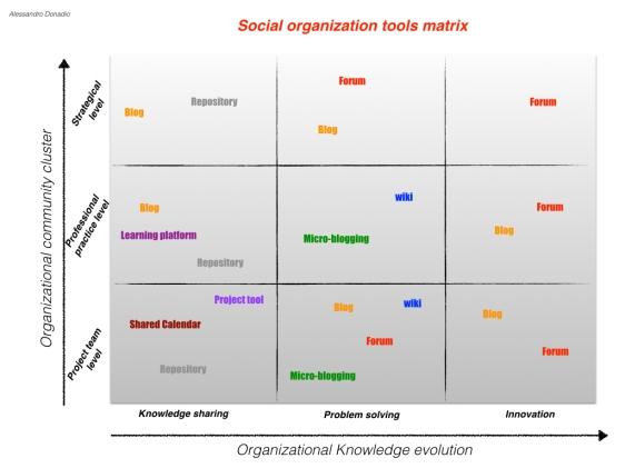 Social Organization Matrix1.001