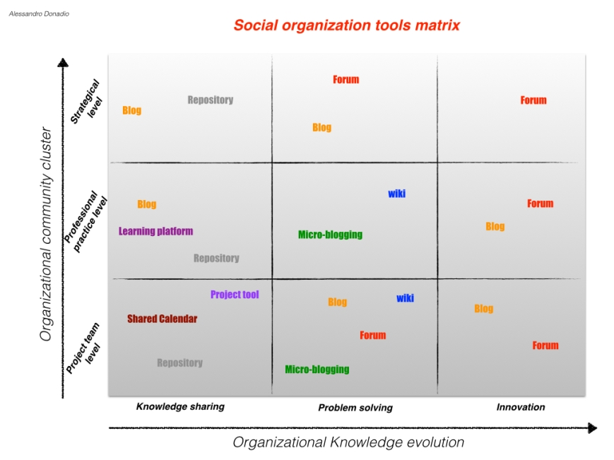 Social Organization Matrix1.001