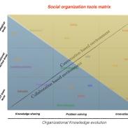 socialorg environment