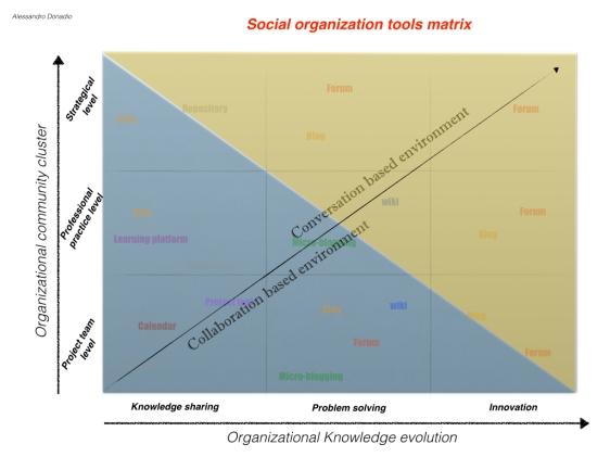 Social Organization Matrix3.002