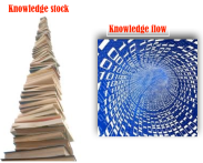 knowledge management stock&flow